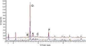 Difractograma a los 28 días de los morteros con y sin sulfatos solubles. A: anortita; B: barita; C: calcita; P: portlandita; Q: cuarzo.
