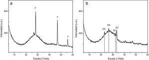 Difractogramas de rayos X: a)muestra3; b)muestra4. F: fluorita CaF2; DS: difosfato de silicio Si(P2O7); SC: silicato de calcio Ca2SiO4.