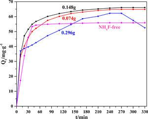 The MB adsorption curves of Li2Si2O5 hydrate products prepared at different NH4F content.