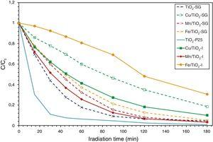 Kinetic behavior of Orange II degradation by TiO2-P25 and the prepared catalysts.