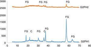 XRD patterns of G2PH1 and G2PH2.