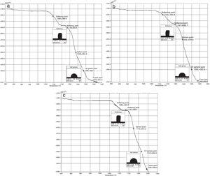 Heat microscopy analysis of the glazes: (a) G1, (b) G2, and (c) G3.