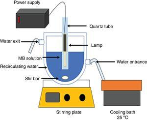 Scheme of the reactor used for the photodegradation of methylene blue under UV and visible irradiation.