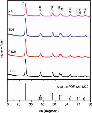 XRD patterns of TiO2 samples synthesized with different surfactants (SDS, CTAB and PEG) and without a surfactant (NS).