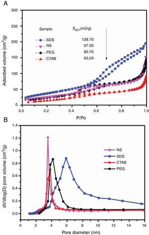 N2 adsorption–desorption isotherms (A) and pore size distributions (B) of the anatase samples.