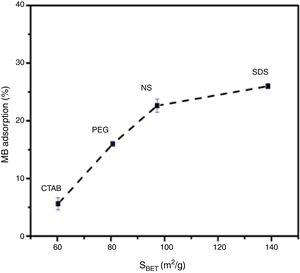 Effect of the specific surface area on methylene blue adsorption.