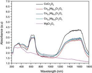 UV–vis–NIR absorbance spectra for the chromites.