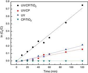The reaction kinetics for all dye degradation tests.