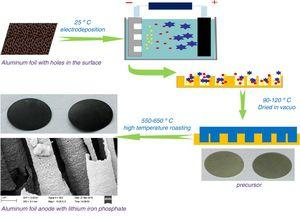 Schematic diagram of electrochemical deposition of positive electrode composite materials for lithium-ion batteries.