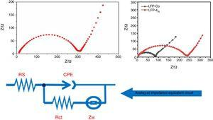 AC impedance test (A) un-modified. (B) Metal-ion doping modification treatment.