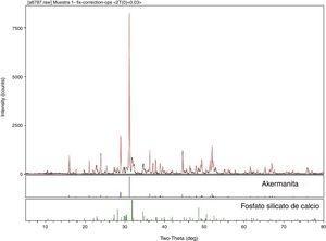 Difractograma de RX para la muestra crecida a 25mm/h.
