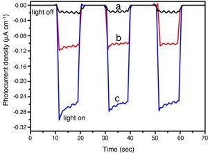 Photocurrent densities of the (a) BIOBR, (b) BIOBR-gly, and (c) BIOBR-phe electrodes with on/off light cycles under visible light irradiation (30W LED lamp), in 0.5M Na2SO4.
