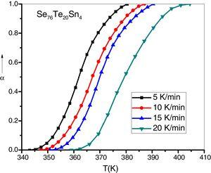 The versus T curves for the sample Se76Te20Sn4 at various heating rate.