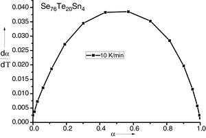 The plot of (dα/dT) versus α curve for Se76Te20Sn4 alloy at the heating rate 10K/min.