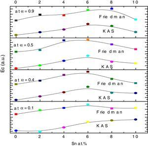 Variation of Activation energy of crystallization (obtained by KAS and Friedman methods) with extent of crystallization for Se80−xTe20Snx (0≤x≤10) alloys.