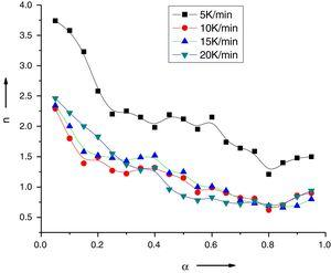 Variation of Avrami exponent with extent of crystallization for Se78Te20Sn2 alloy.