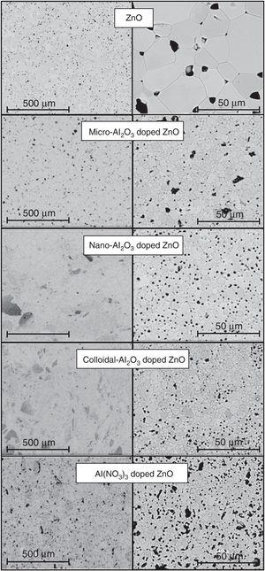 Microstructure of polished sections of the specimens of the five compositions, which had reached the maximum densification in the explored temperature interval.