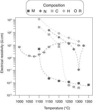 Evolution with sintering temperature of the electrical conductivity of the specimens of the five compositions.