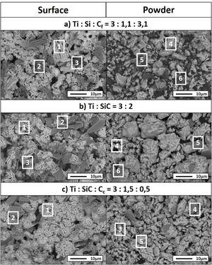 SEM micrographs of (a) Ti:Si:Cf=3:1.1:3.1, (b) Ti:SiC=3:2 and (c) Ti:SiC:Cc=3:1.5:0.5 of surface (left) and powders (right).