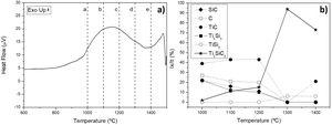 (a) DTA analysis of mixture Ti:SiC:Cc with a molar ratio of 3:1.5:0.5 and (b) phase evolution obtained by XRD profiles after a heat treatment under vacuum atmosphere for 6h at different temperatures (a – 1000°C, b – 1100°C, c – 1200°C, d – 1300°C, e – 1400°C).