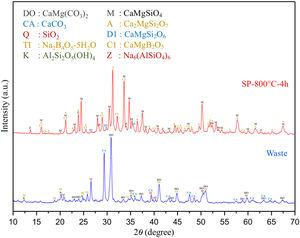 Comparative XRD patterns of boron derivative waste and synthesized monticellite based ceramic powder at 800°C for 4h (SP-800°C-4h).
