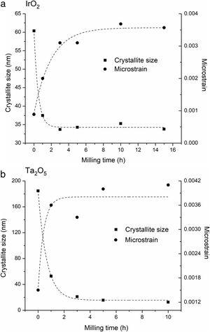 Calculated crystallite size and microstrain as a function of milling time for (a) IrO2 and (b) Ta2O5.