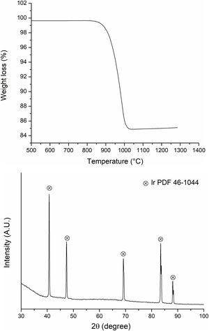 (a) TGA curve for initial IrO2 powder and (b) XRD pattern of the same sample after heat treatment.