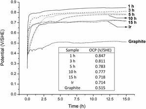 OCP measurements in 1.63M H2SO4 solution for graphite, pure Ir and IrO2-Ta2O5 powders at different milling times.