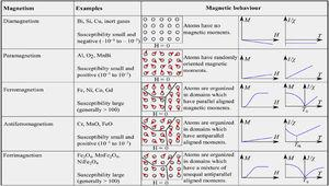 Summary of the main relevant forms of magnetism and their features. Reprinted with permission from [36].