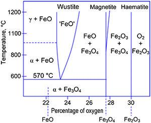 Fe–O phase diagram. Reprinted with permission from [50].