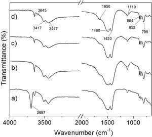 FT-IR spectra of hydromagnesite after CO2 absorption at 50°C (a), 100°C (b), 150°C (c), and 200°C (d) for 3h.