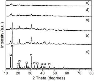 XRD patterns of reagent grade hydromagnesite (JCPDS card no. 070-0361) (a), and of hydromagnesite after CO2 absorption at 50°C (b), 100°C (c), 150°C (d), and 200°C (e) for 6h. Key:  Mg5(CO3)4(OH)2·4H2O.