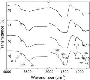 FT-IR spectra of hydromagnesite after CO2 absorption at 50°C (a), 100°C (b), 150°C (c), and 200°C (d) for 6h.