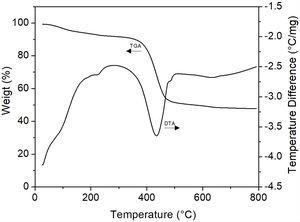 TGA and DTA curves of hydromagnesite after CO2 absorption at 200°C/24h.