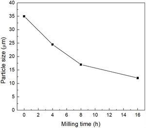 Mean particle size (μm) obtained as a function of milling time (mixture treated at 500°C/1h). The experimental points are joined by a line only for visualization purposes.
