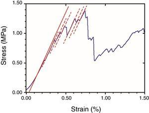 Example of stress-strain plot (blue curve) under compression loading of regular type 3D sample in the sintered state. Apparent elastic modulus was estimated as the slope of the continuous red line. Slopes of the saw-toothed segments are similar (dotted red lines).