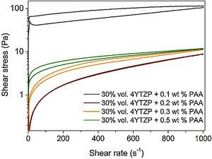 Flow curves of concentrated 4YTZP suspensions with 0.1–0.5wt% deflocculant content and with optimum sonication time (2min).
