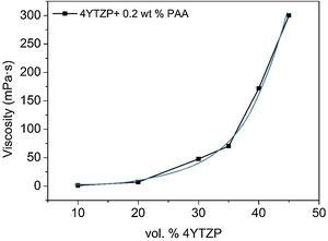 Viscosity of 4YTZP suspensions dispersed with 0.2wt% PAA and 2min sonication as a function of solids loading.