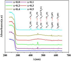 α, optical absorbance spectra of PFCK00, PFCK01, PFCK02, PFCK03, PFCK04 and PFCK05 glasses at room temperature.