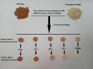 Illustrated synthesized process of ceramics samples.