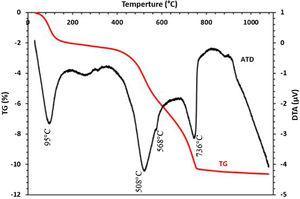 TG-DTA analysis of Safi clay.