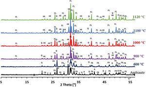 XRD patterns of sludge sintered at different temperatures. Q: quartz; C: calcite; D: dolomite; FR: francolite; FL: fluorapatite; AK: akermanite.