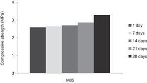 Compressive strength of consolidated concrete M85 at different curing time (1, 7, 14, 21 and 28 days).