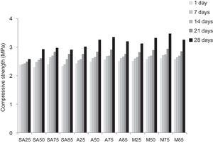 Compressive strength of consolidated concrete at different curing time (1, 7, 14, 21 and 28 days).