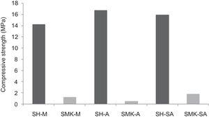 Comparison between calcium sulphate (H) and metakaolin (MK) based concretes (-M: Menchar; -A: Attaf and -SA: Sidi Aich).