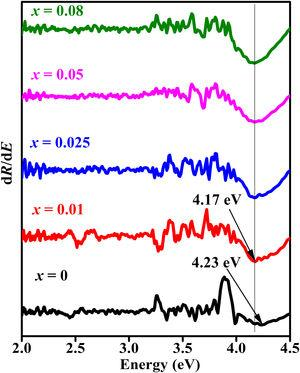The plots of dR/dE versus E (eV) for the ZnAl(2−x)Fex3+O4 (x=0, 0.01, 0.025, 0.05, 0.08) phosphors.