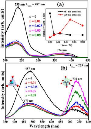 The PL (a) excitation (under 487nm emission) and (b) emission (under 235nm excitation) spectra of ZnAl(2−x)Fex3+O4 (x=0, 0.01, 0.025, 0.05, 0.08) phosphors normalized with respect to the dopant concentration. The inset of (a) shows the variation of the 487 and 730nm bands as a function of Fe3+ concentration.