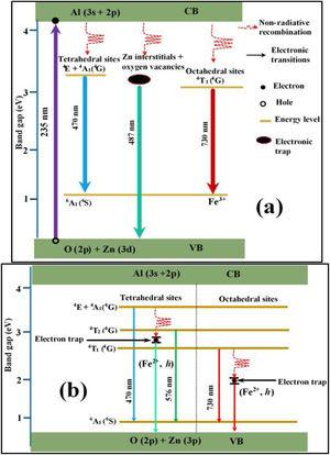 Schematic energy diagrams showing, (a) the emission of Fe, zinc interstitials and oxygen vacancies in ZnAl2O4 host and (b) the electronic transitions Fe ions (Fe3+ and Fe2+) on the tet and the oct sites of ZnAl2O4 host.