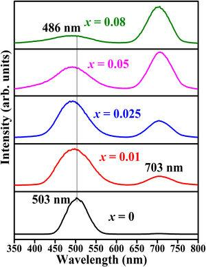The CL spectra of ZnAl(2−x)Fex3+O4 (x=0, 0.01, 0.025, 0.05, 0.08) phosphors.