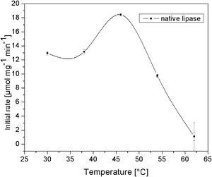The effect of temperature on the activity of native lipase.